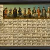 Völkertafel, um 1725, Österreichisches Museum für Volkskunde, Wien  © Österreichisches Museum für Volkskunde, Wien / Birgit & Peter Kainz, faksimile digital